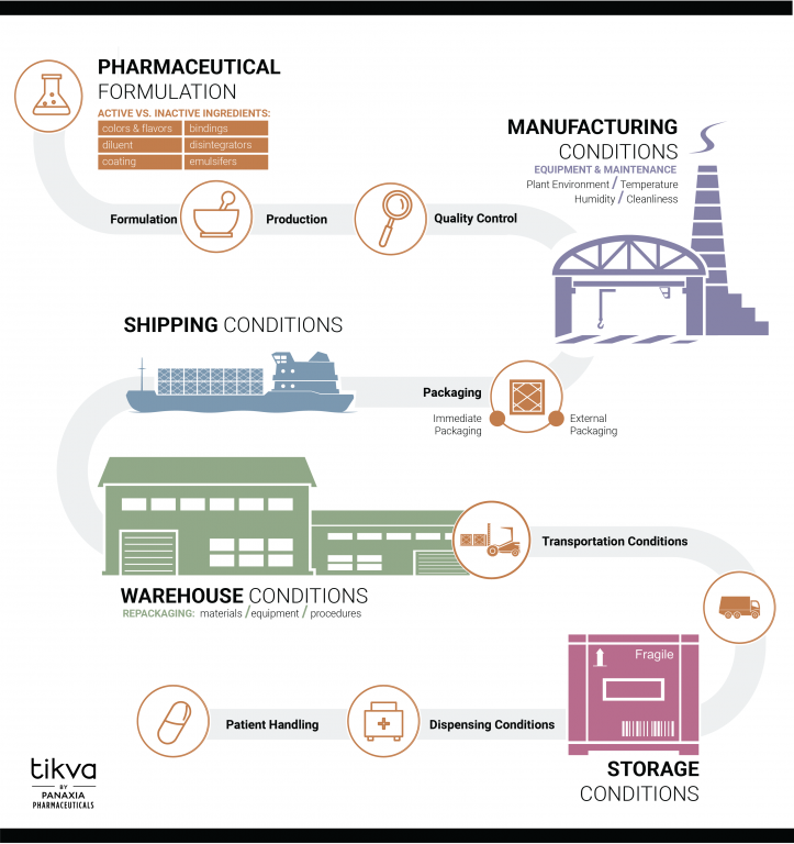 Panaxia Pharmaceuticals and Tikva Quality Assurance Flow Chart